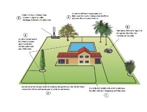 Image de référence de l'article Les grands principes du robot-tondeuse à gazon